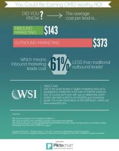 Inbound vs outbound cost
