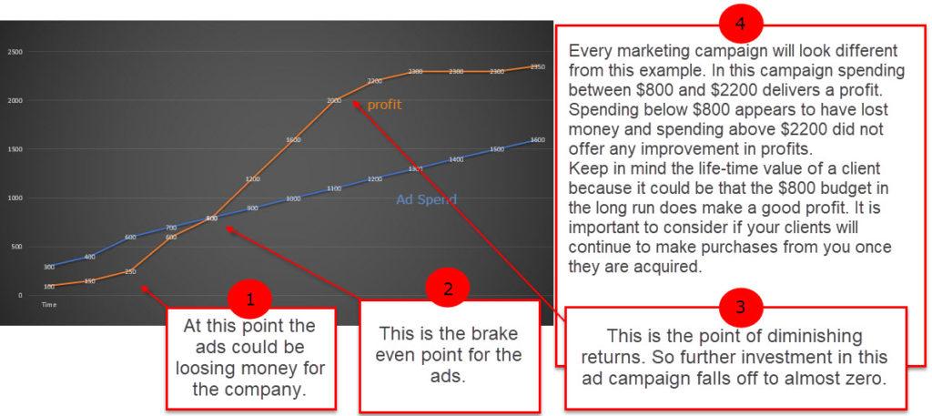 Most profitable marketing dollars