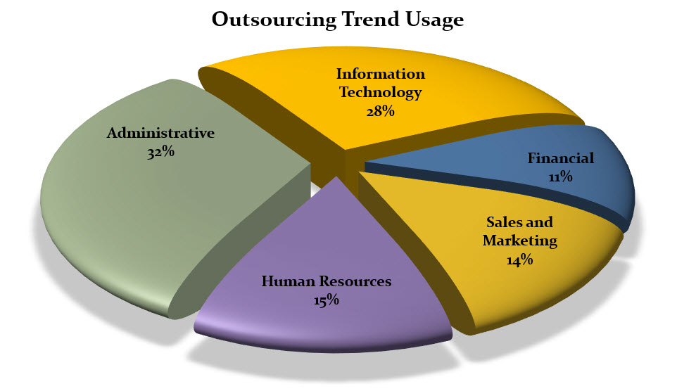 Outsourcing use by business category
