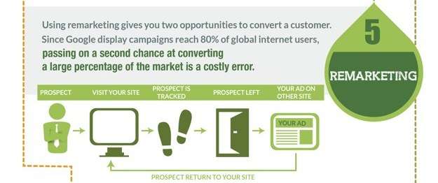 Remarketing With PPC