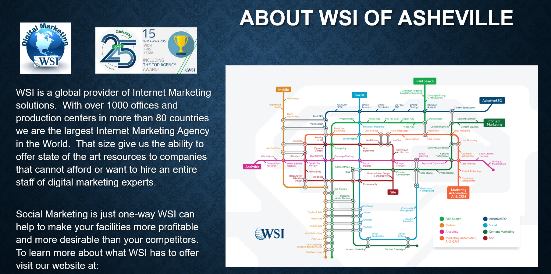 About WSI